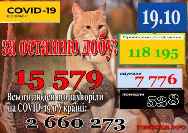 За добу 18 жовтня 2021 року в Україні зафіксовано 15 579 нових підтверджених випадків коронавірусної хвороби COVID-19