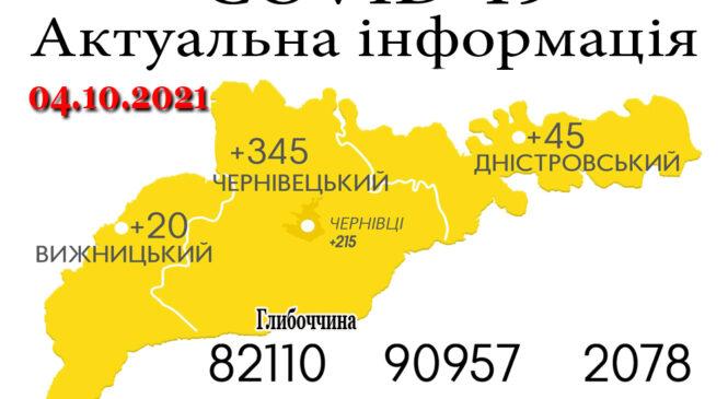 За минулу добу, 3 жовтня, на Буковині зафіксовано 410 нових випадків зараження коронавірусом